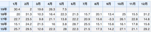 雇用統計の数値