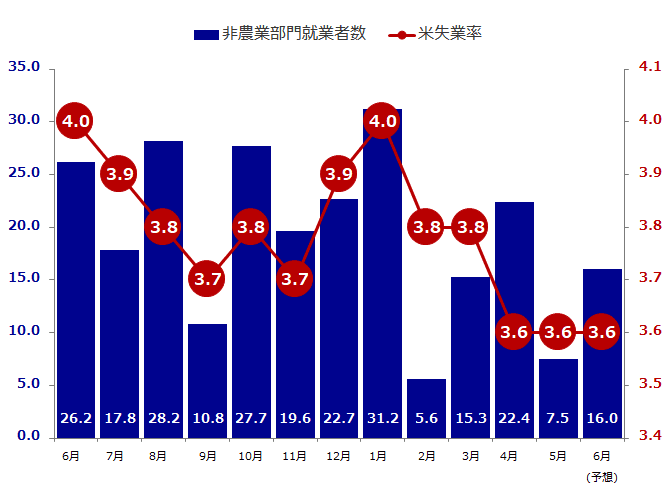 非農業者部門数と失業率