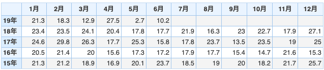 ADP雇用統計のデータ