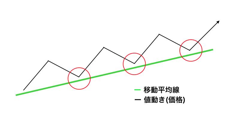 支持線(サポートライン)