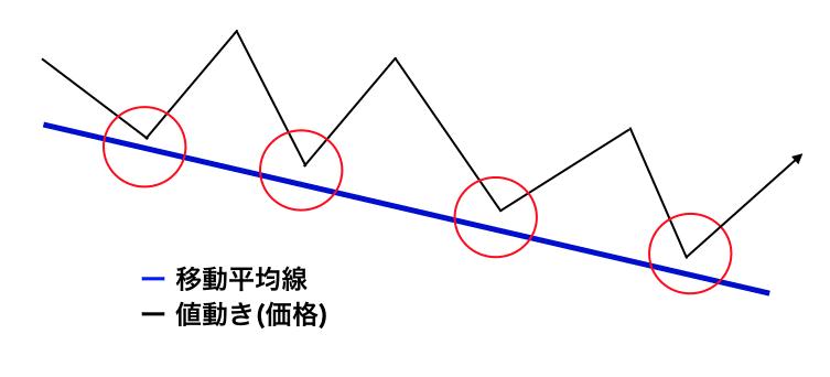 抵抗線(レジスタンスライン)