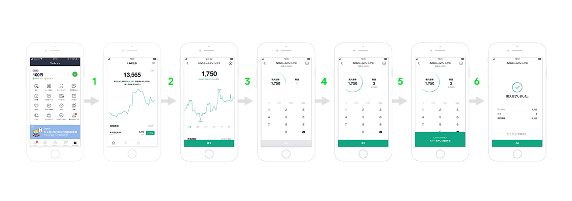 LINE証券の口座開設方法