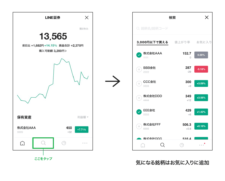 LINE証券での取引方法