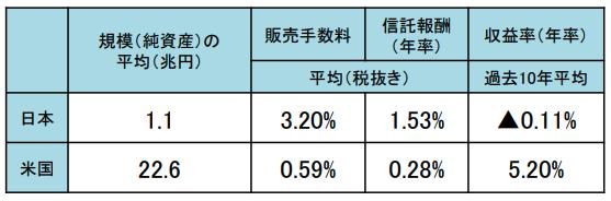 投資信託手数料比較