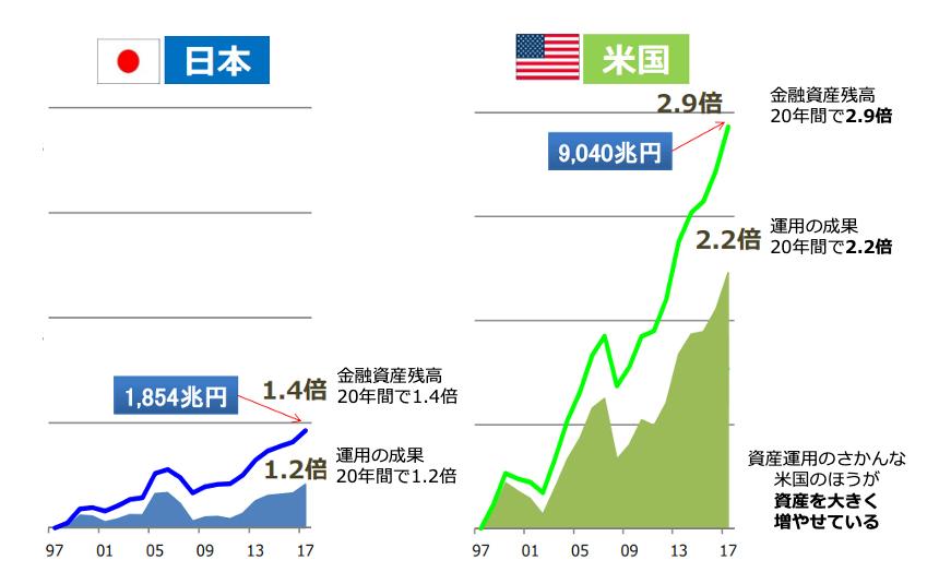日本と米国の資産推移